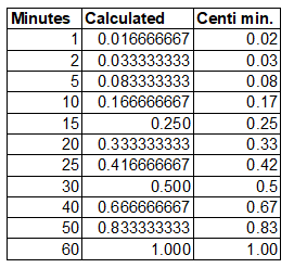 Minutes and centi minutes conversion table